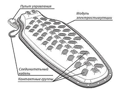 Аппарат ДЭНАС-Вертебра (Вид прибора сверху)